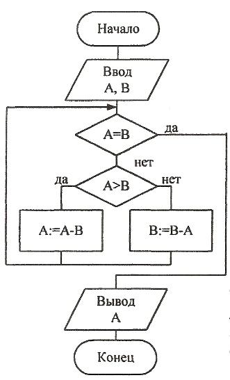 Схема структурного алгоритма.