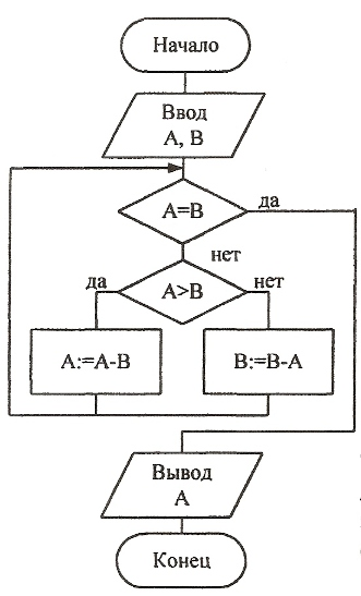 Алгоритм Евклида: Ввести A, B цикл - пока A = B если A B то A:= A - B иначе B:= B - A все - если все - цикл Вывести A...