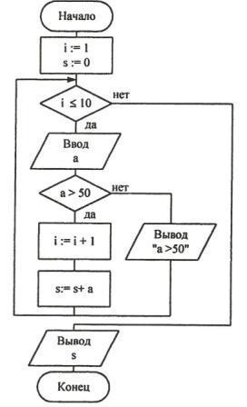 В данном случае, нельзя использовать счетный цикл, так как количество повторений заранее неизвестно, поэтому...